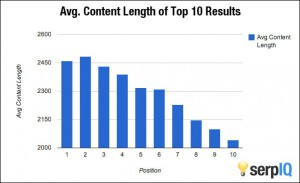 how-content-length-affects-ranking