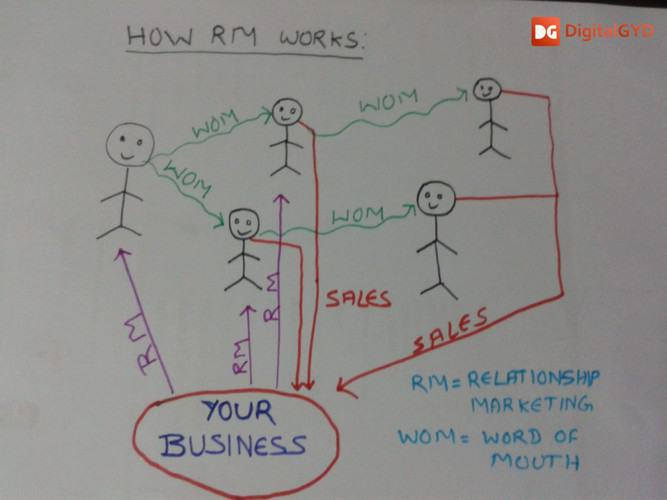 image-depicting-the-whole-process-of-relationship-marketing-and-benefits-of-relationship-marketing-and-crm.