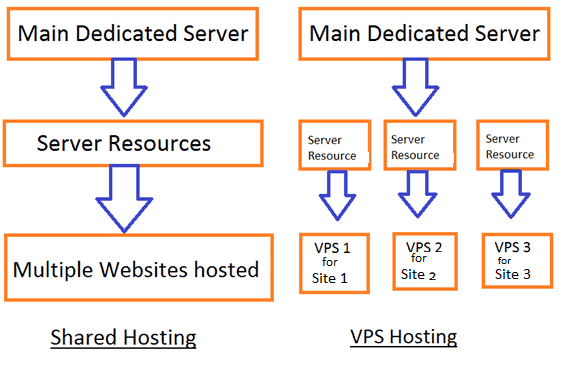 What is difference between shared vs VPS hosting best cheapest virtual service hosting providers