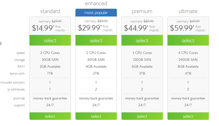 Bluehost vps hosting reviews and discount coupuns