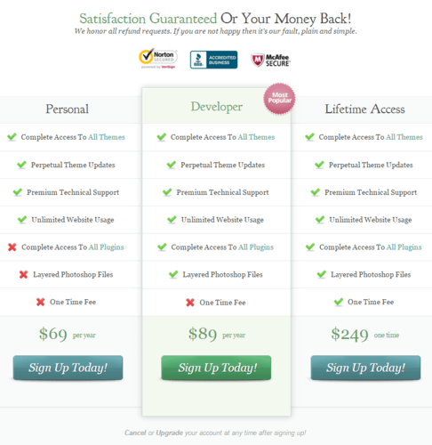 Price On  WordPress Themes