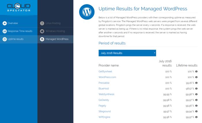 Web Hosting Performance Report flywheel uptime analysis CloudSpectator