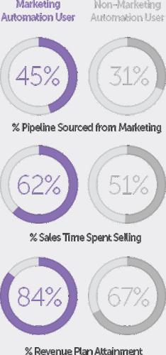 value-of-marketing-automation