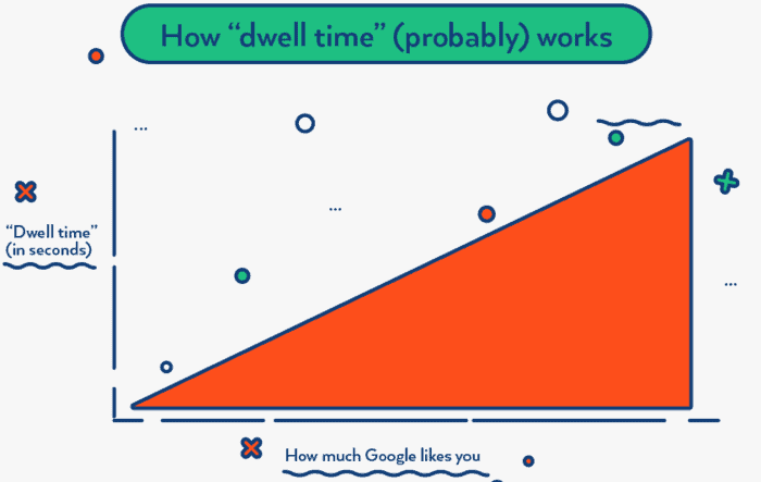 On Page SEO Technique #4: Increase website visitor dwell time