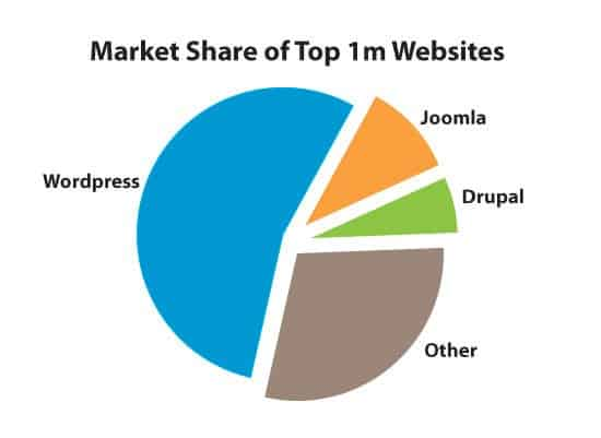 WordPress Market Share As Compared To Other Blog Sites And CMS