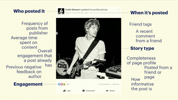 Facebook ranking signals that decide how your content ranks in the newsfeed