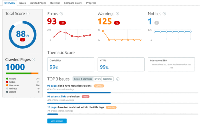 SEMrush website audit report and site score