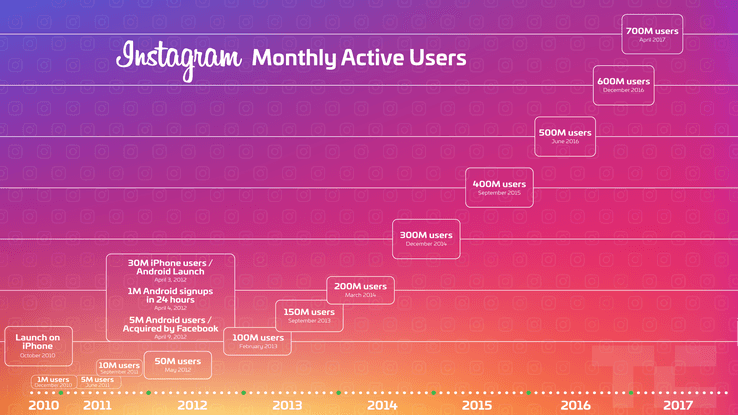 How many users does Instagram has? 750 million