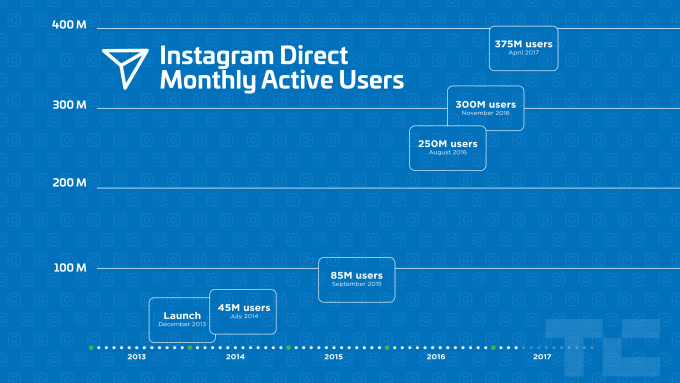 Instagram Direct Monthly Active Users statistics 2019