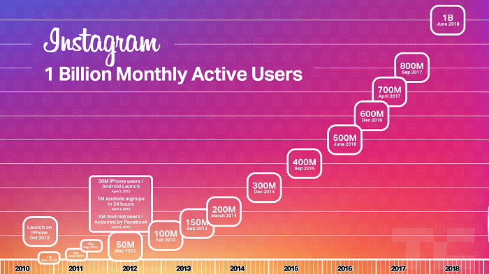 Instagram statistics 2021: How many people use Instagram in total