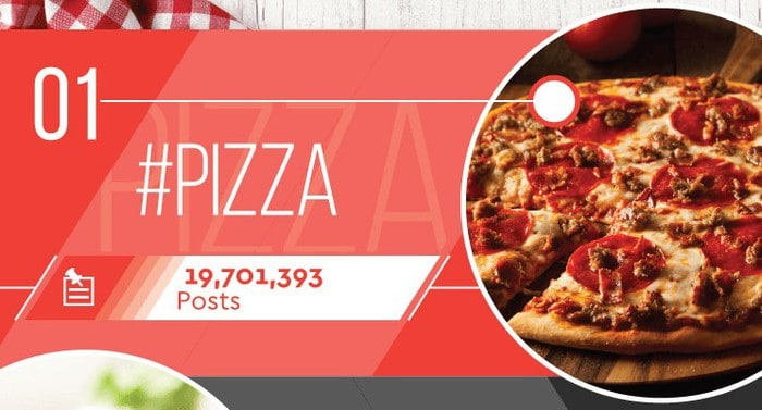 What is the most shared food item on Instagram? Pizza