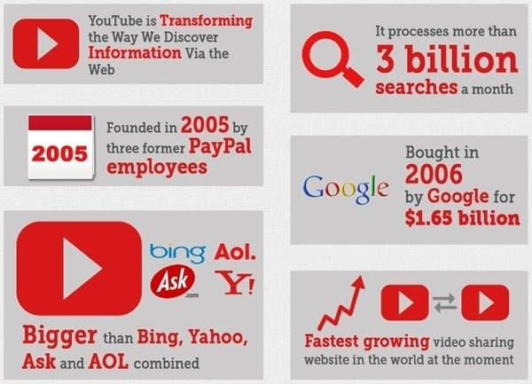 YouTube- Best video search engine infographic
