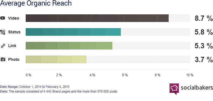 Case study showing Facebook videos have the most organic reach