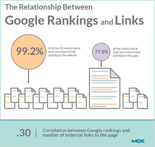 backlinks and ranking corelations