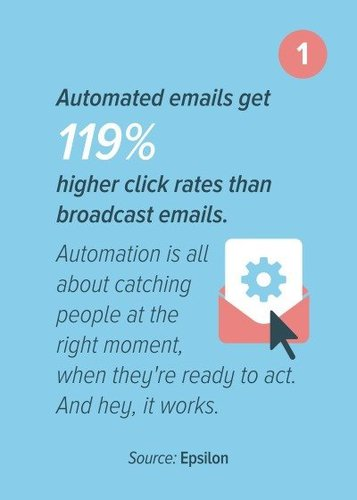 Stats about email automation