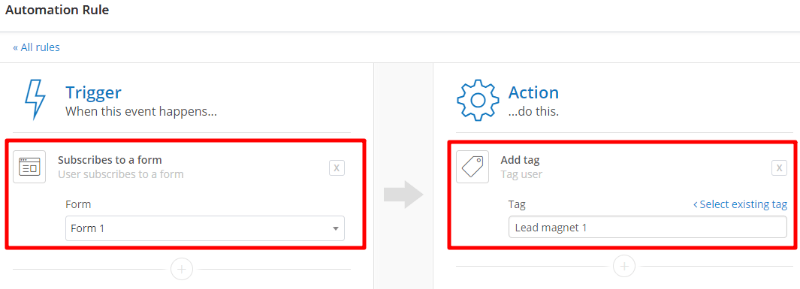 Automating tags in ConvertKit email service provider