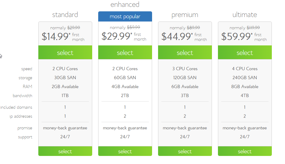 Dedicated server cheap provider g