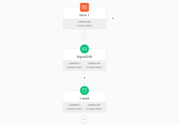 ConvertKit Email Automation Examples