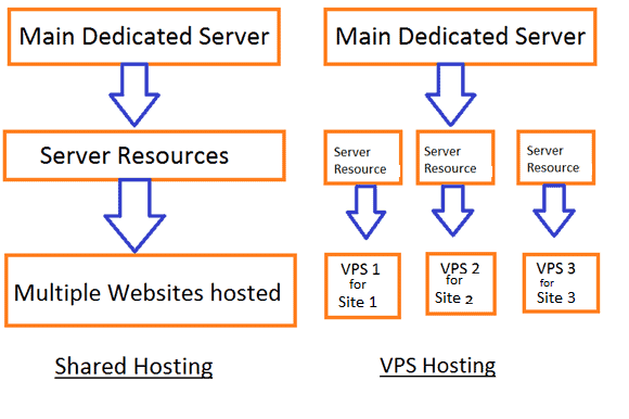 Shared vs VPS hosting (What's the difference)