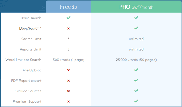 Quetext pricing model review