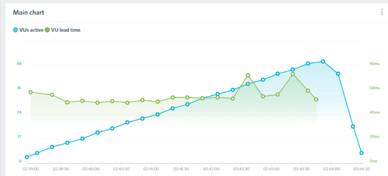 kinsta performance test load impact