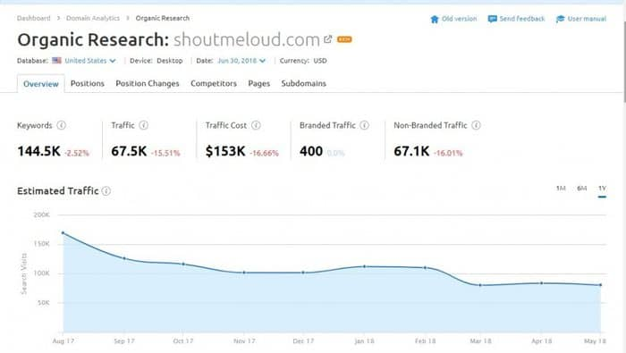 Checking ShoutMeloud.com's orgaic traffic numbers