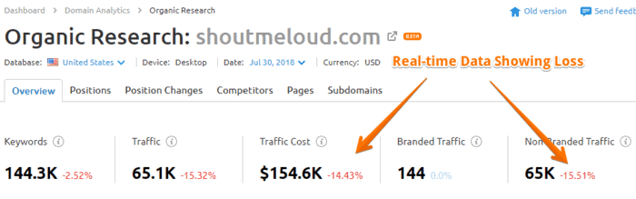 Finding keywords, branded and non branded traffic stats quickly