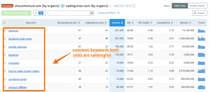 how to find common keywords using semrush keyword gap tool