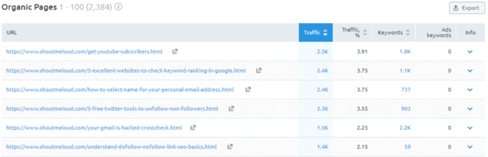 Finding top traffic pages of a website