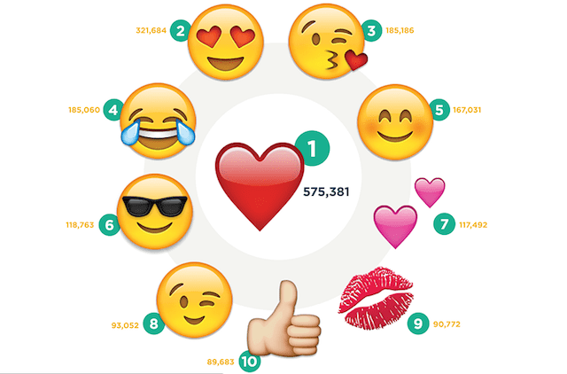 Top 10 most used emojis on Instagram