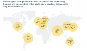 How smartphone usage is shaping travel decisions