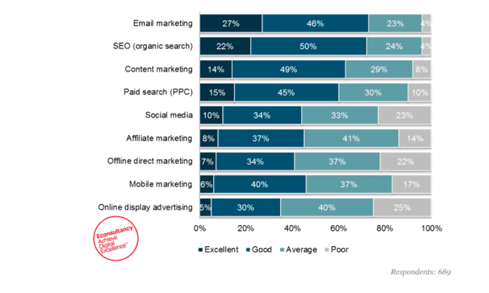 Email marketing conversion rate statistics