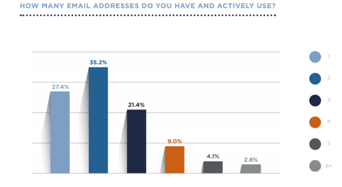 How many email addresses do users have? Email usage statistics