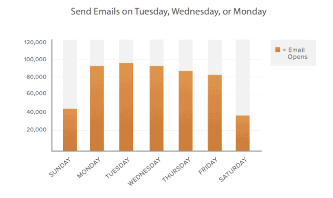 Best days to send emails for maximum results