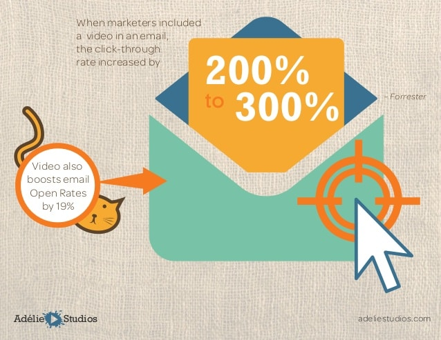 Video email marketing statistics2019: 300% more click rates 19% open rates