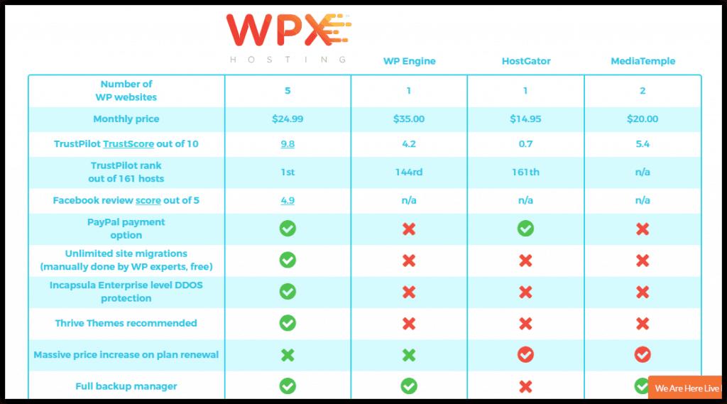 WPHosting vs WPEngine vs Hostgator