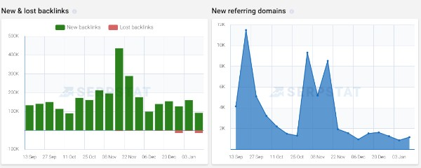 Serpstat Backlink Graphs showing new and lost links