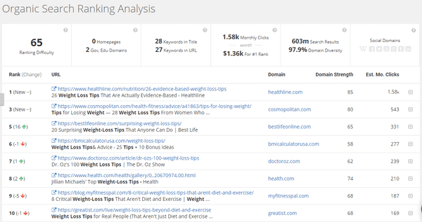 Organic search ranking analysis feature of SpyFu