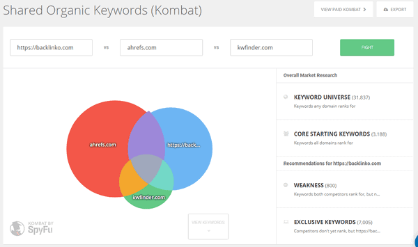 Kombat feature of SpyFu for shared organic keywords