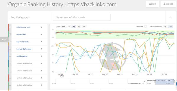 SpyFu organic ranking history checker tool