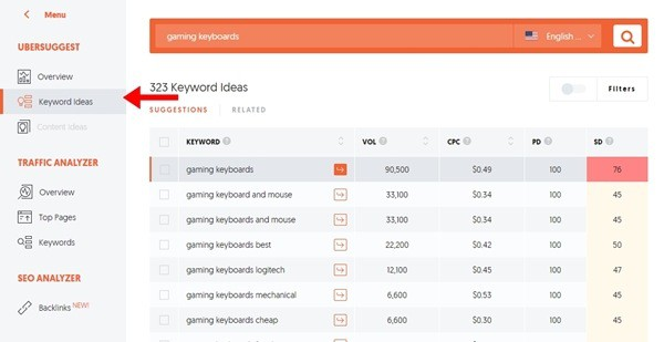 Find related keywords based on your primary keyword (blog topic) using Ubersuggest