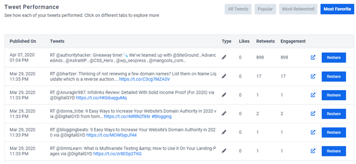 Twitter analytics in SocialPilot