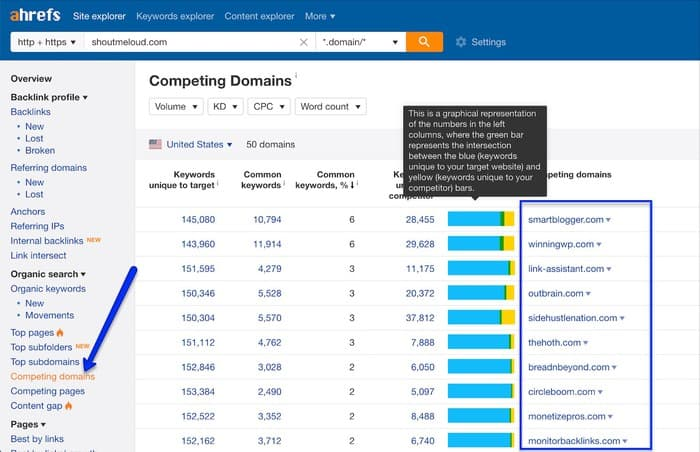ahrefs competing sites