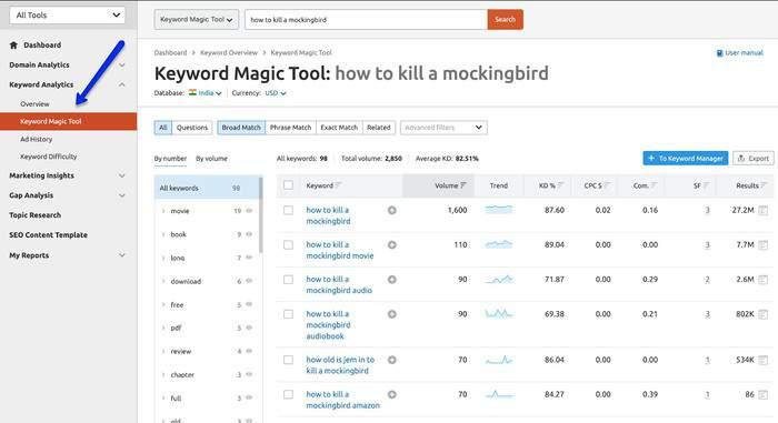 semrush keyword magic