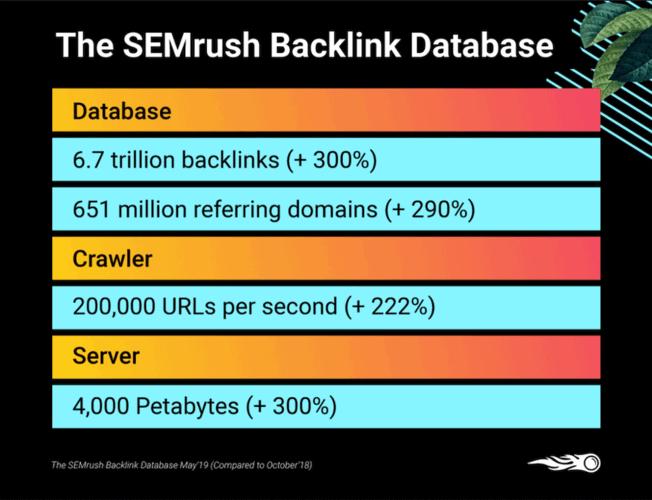 semrush link index update