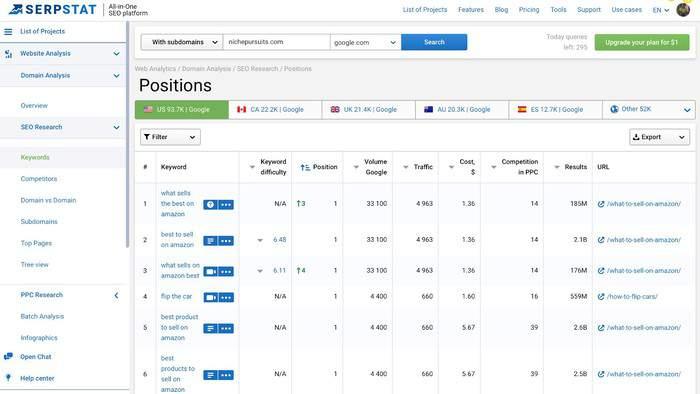 serpstat competitor analysis 3