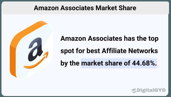 Amazon Associates Market Share