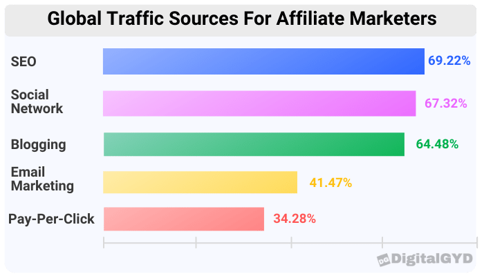 global traffic sources for affiliate marketers