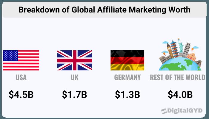 breakdown of global affiliate marketing worth
