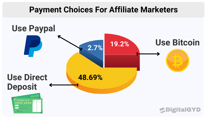 payment choices for affiliates